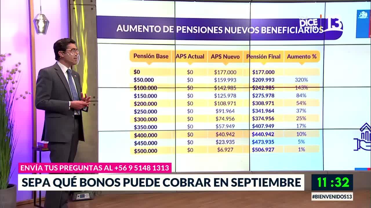 Sepa qué bonos puede cobrar en septiembre
